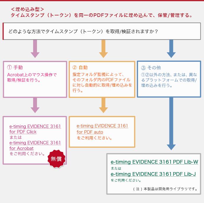 wordpress pdf 埋め込み ダウンロード